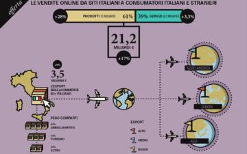 Sale a 23,6 miliardi il valore dell'eCommerce in Italia
