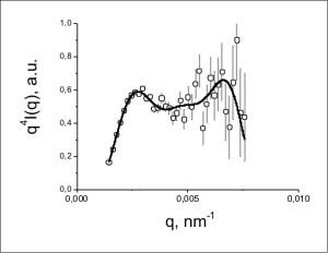 Fig. 4. Diagramma per il campione di poliuretano 1