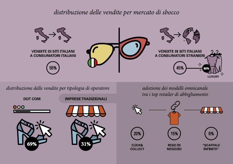 osservatorio_e-commerce