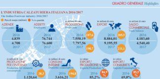 Industria calzaturiera - quadro generale